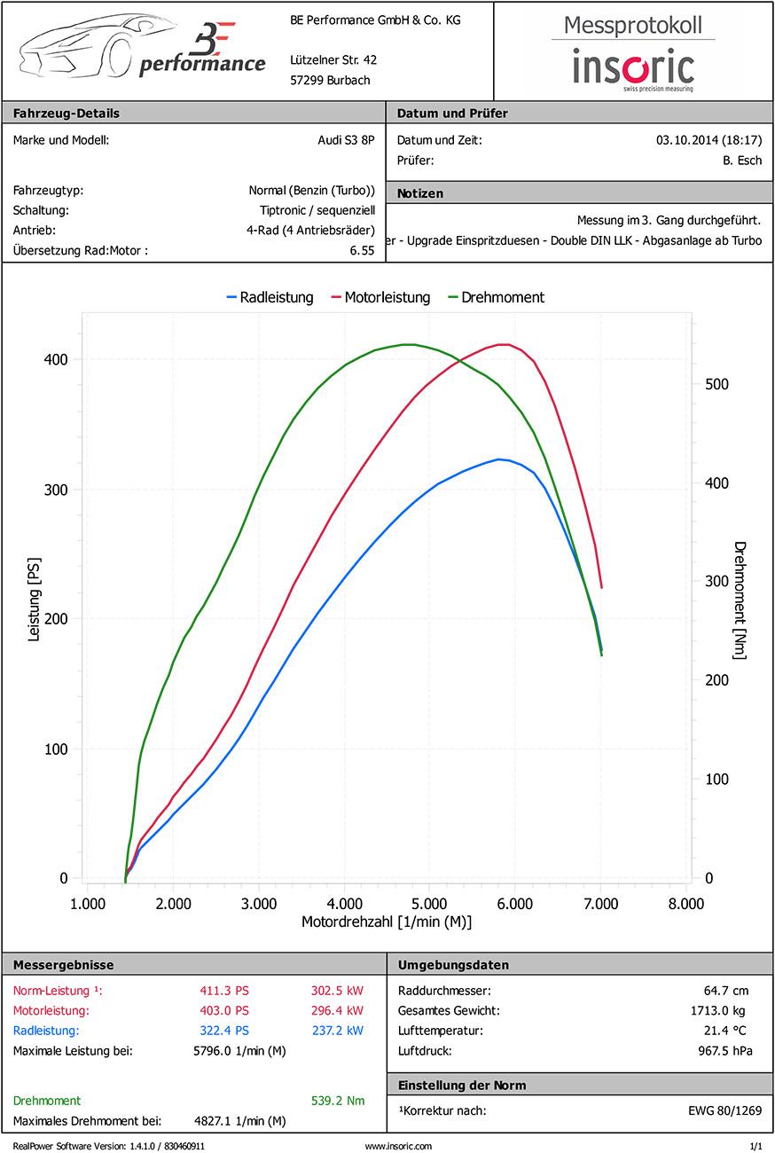Insoric Leistungsdiagramme